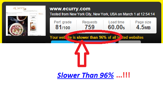 Website Speed test built with web platform other than the Wix.