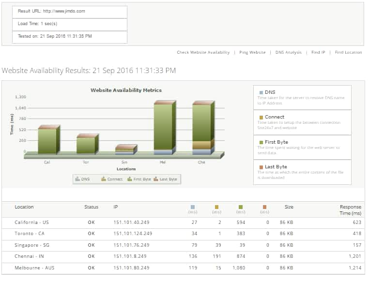 jimdo web hosting uptime & website availability test showed it loaded in 1 second