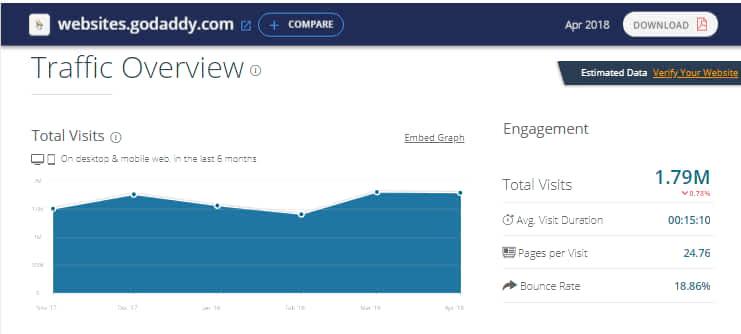 Godaddy website builder traffic