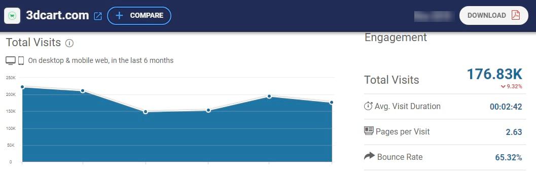 3dcart website traffic stats