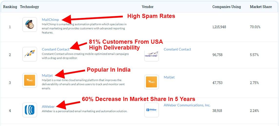 Email Marketing tool market share