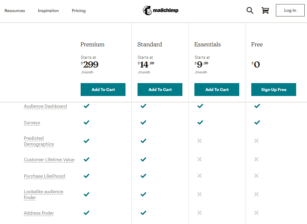 Mailchimp Pricing Review