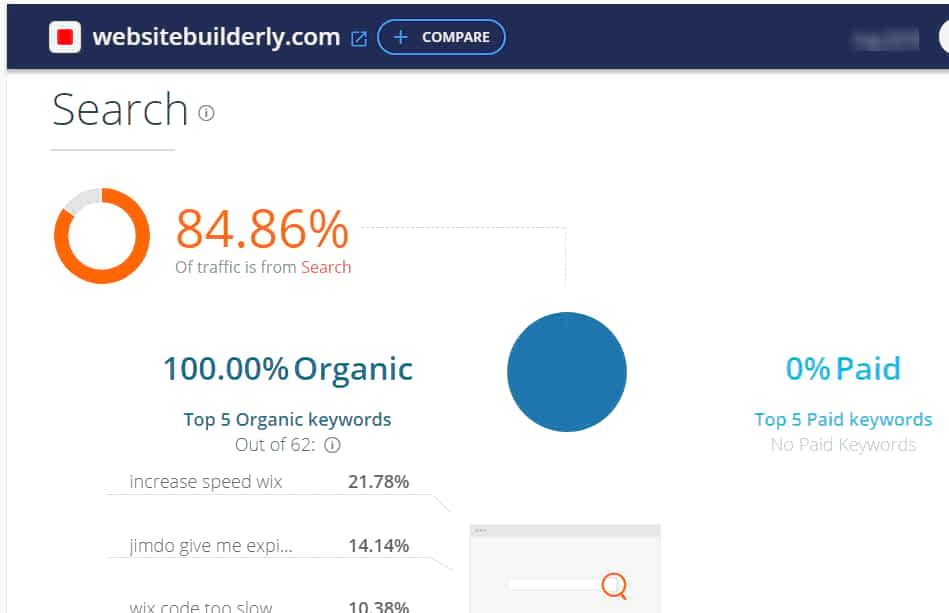 10 Easy Ways To Get More High Quality Visitors On Your Website Quickly