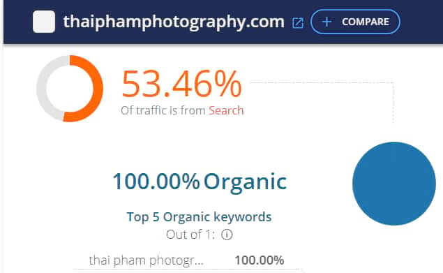 Thai Pham Photography website traffic
