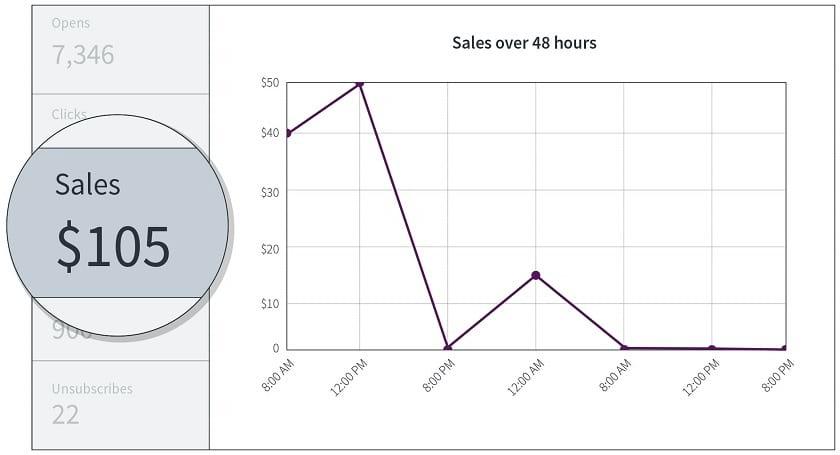 Aweber analytics screenshot