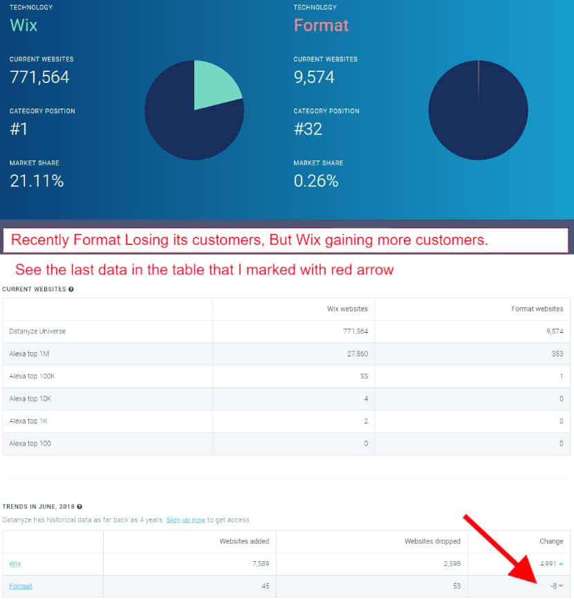 format vs wix photography website builder statistics