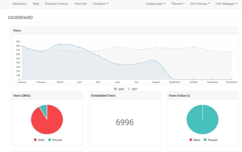your social network website admin dashboard
